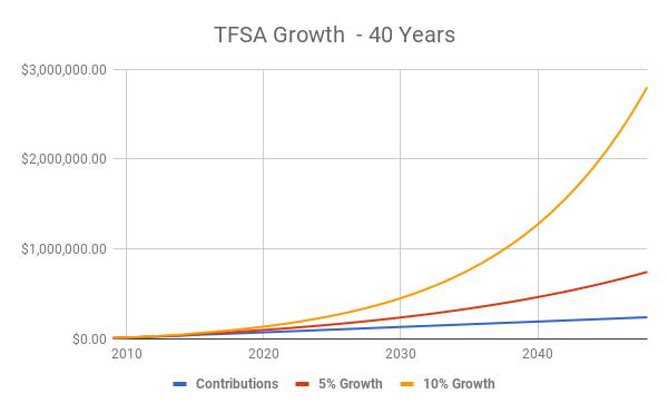 TFSA Growth - 40 Years