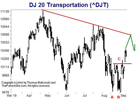 Picture of the Dow transports on the daily scale.