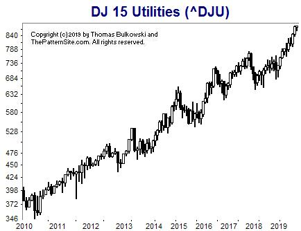 Picture of the Dow utilities on the monthly scale.