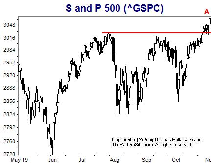 Picture of the SPX on the daily scale.