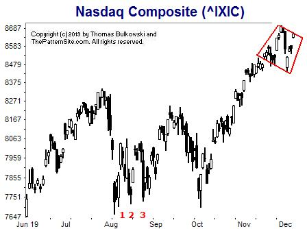 Picture of the Nasdaq on the daily scale.