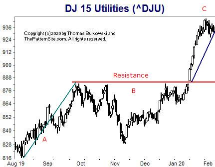 Picture of the Dow utilities on the daily scale.