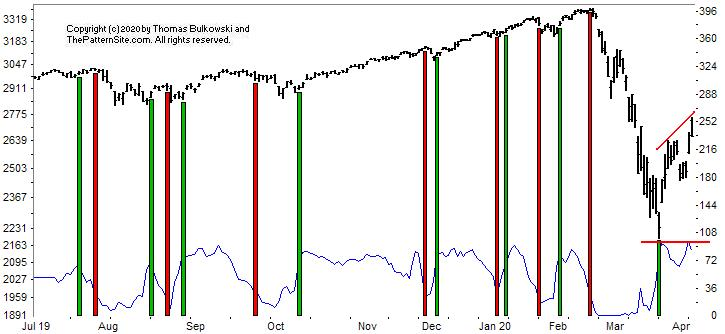 Picture of the chart pattern indicator