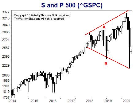 Picture of the S and P on the monthly scale.