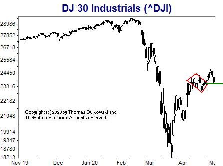 Picture of the Dow Industrials on the daily scale.