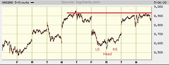 Picture of the Nasdaq composite on the 5 minute scale.