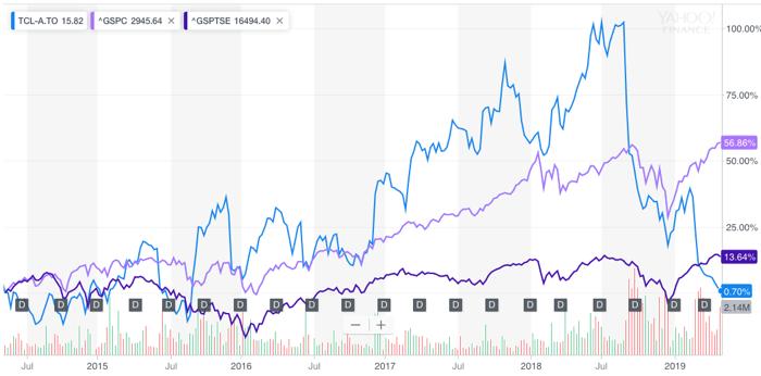TCL.A vs Index