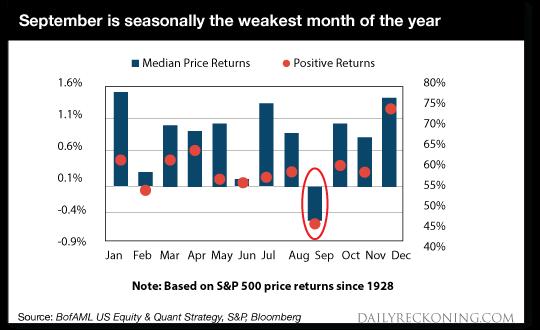 dr-chart-09-09-20september-weakest-month.png