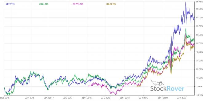 2020-Canadian-Gold-Bullion-ETFS.png