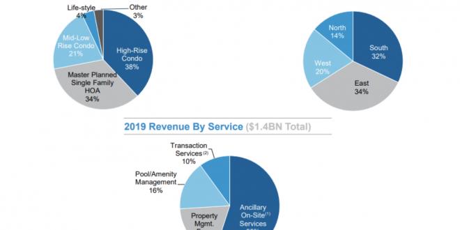 FSV-Revenue-Breakdown-2020.png