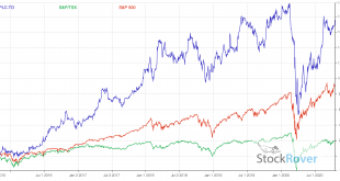 PLC-vs-INDICES-2020.png