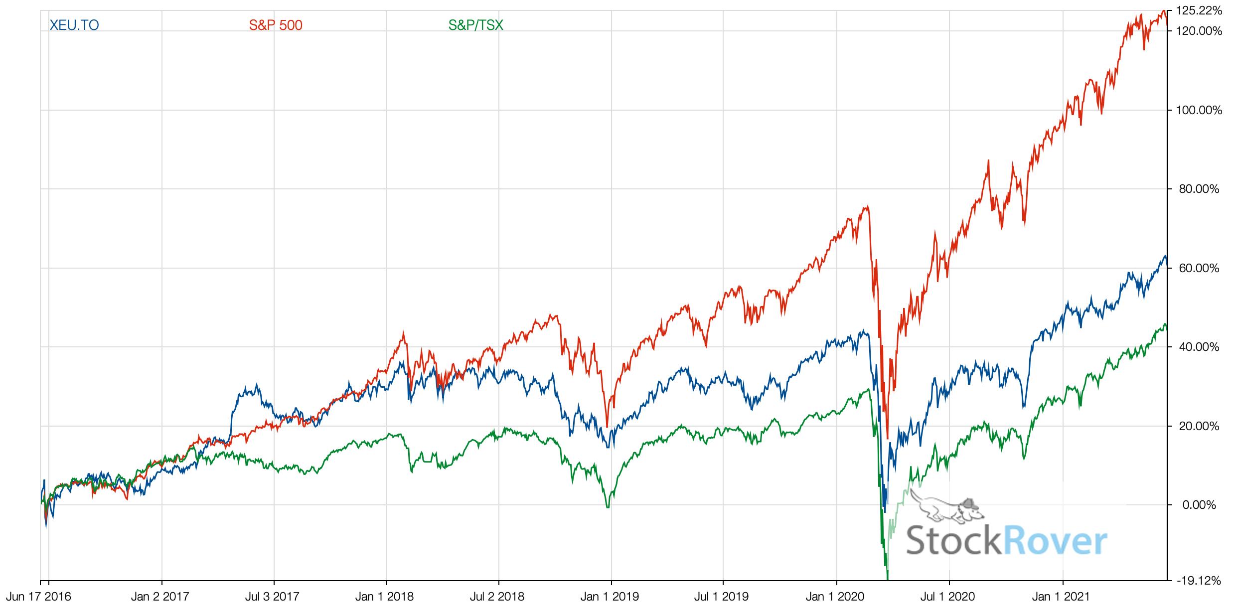XEU vs TSX vs SP500 2021
