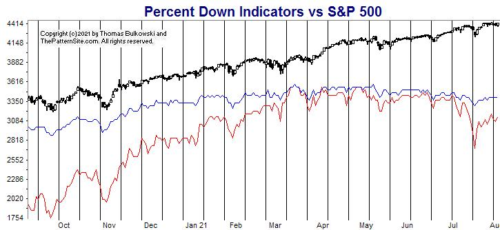 Picture of the percent down indicators