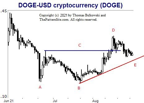 Picture of the doge=-usd.